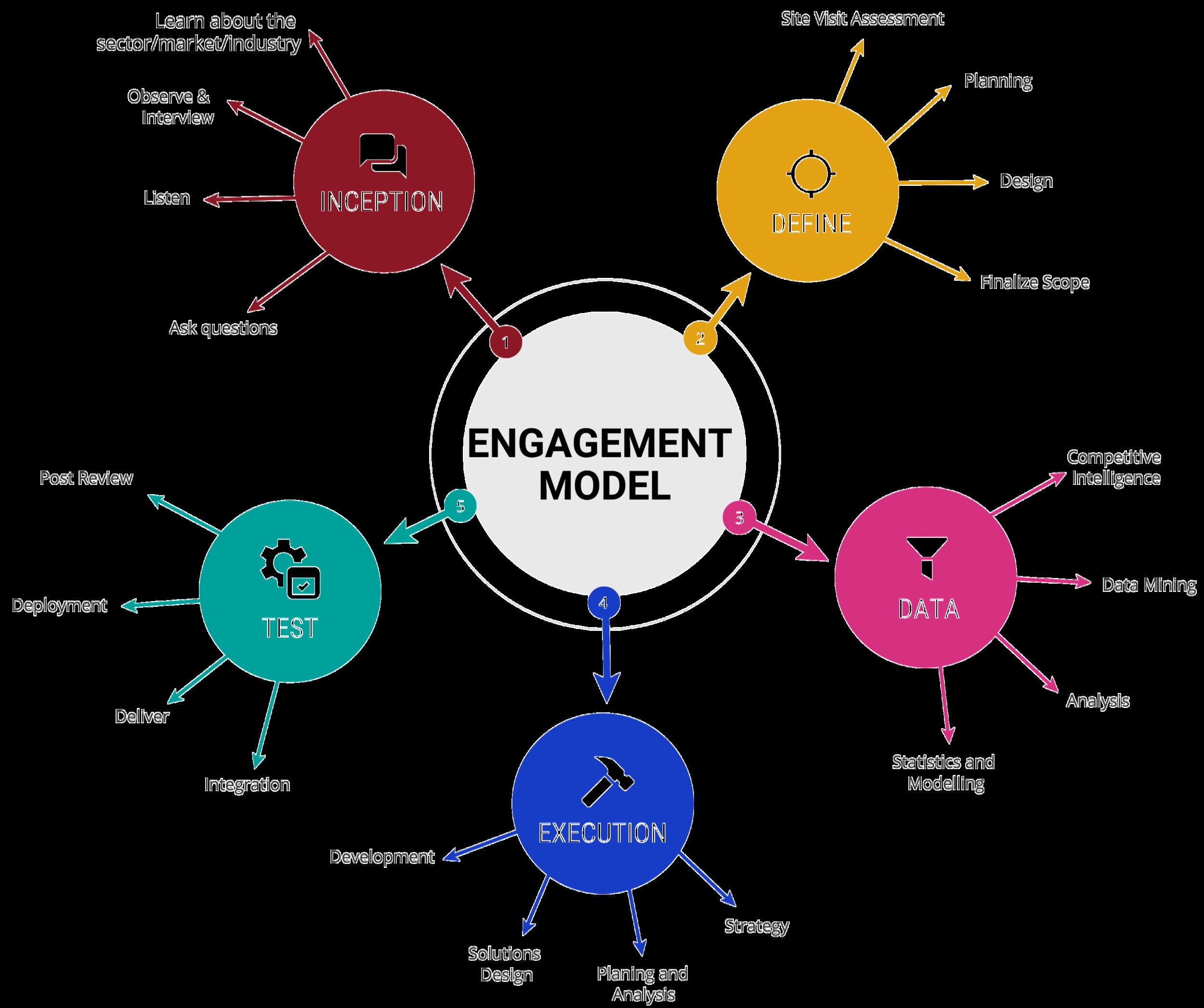 engagement model.png
