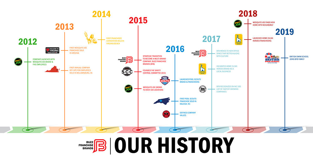 Buzz Franchise Brands History Timeline.jpg