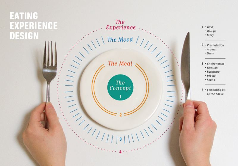 Hungry for a great metaphor for Experience Design? Think about a memorable meal at your favorite restaurant.
