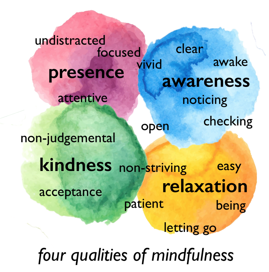 p-a-r-k-4-qualities-of-mindfulness.png