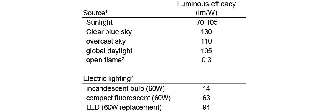 Data from 1 - Mardaljevic et. al 2009 and 2 - http://www.designingwithleds.com/ledfluorescentincandescent-efficacy-table/