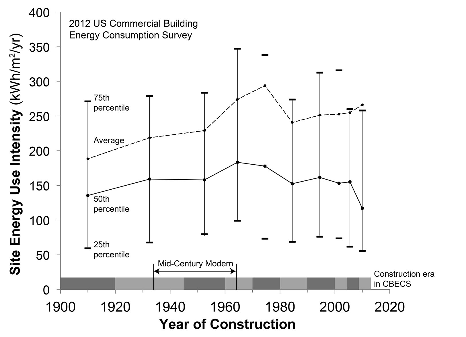 Figure      SEQ Figure \* ARABIC    1      :  Site Energy Use Intensity of US commercial buildings surveyed in 2012, sorted by era of construction. The spread of EUI among buildings within each era of construction is indicated by 25th, 50th, and 75th percentile markers. Within each construction era, EUI is not distributed symmetrically; high-EUI buildings pull the average EUI well above the median (50th percentile). Buildings constructed in the Mid-Century Modern era exhibit EUI values that are higher than those built before 1920, but lower than most buildings constructed later. The average EUI of all buildings in the dataset (all ages) is 252 kWh/m2/yr. (CBECS 2012).
