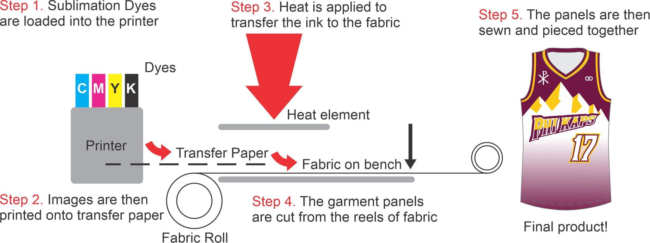 Sublimation Printing Diagram