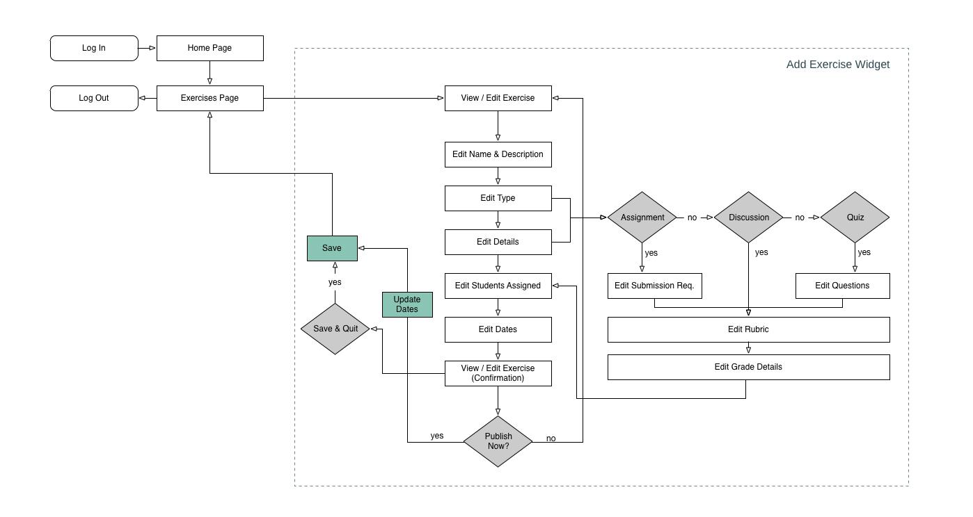 Assignment creation user flow