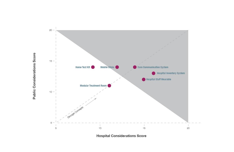 Concept Evaluation Graph