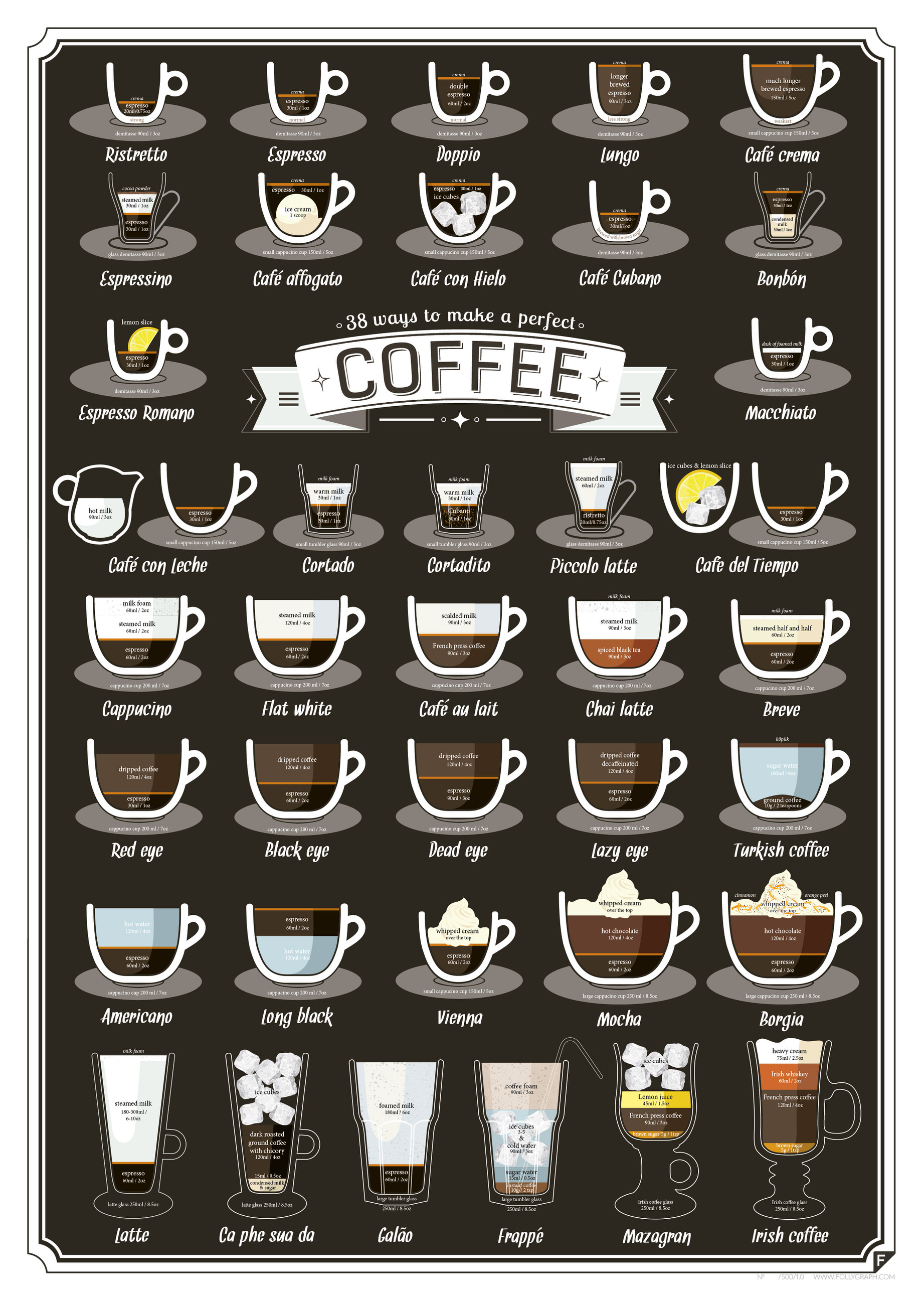Infographic, various ways coffee and espresso can be served.