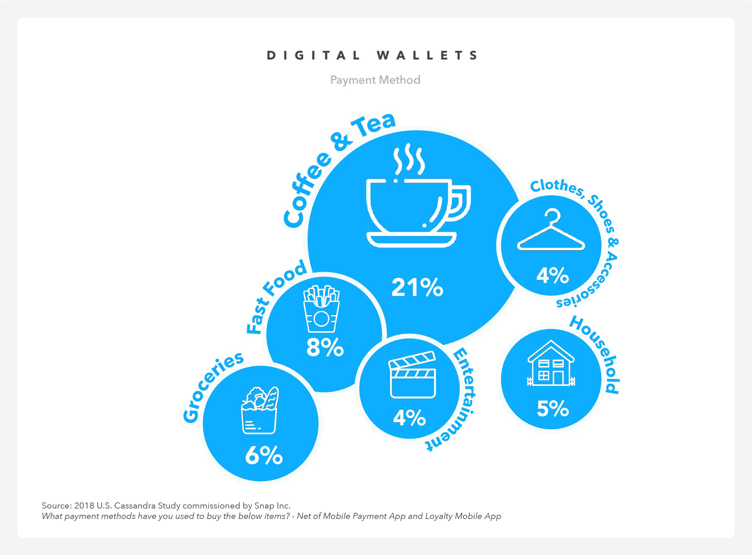 digital-wallets-trend_Snapchat-Cassandra-2019.png