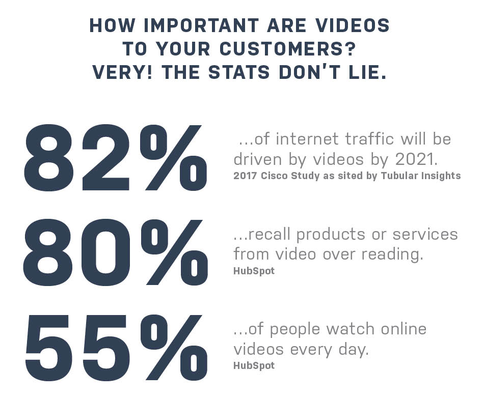 Stats about video marketing