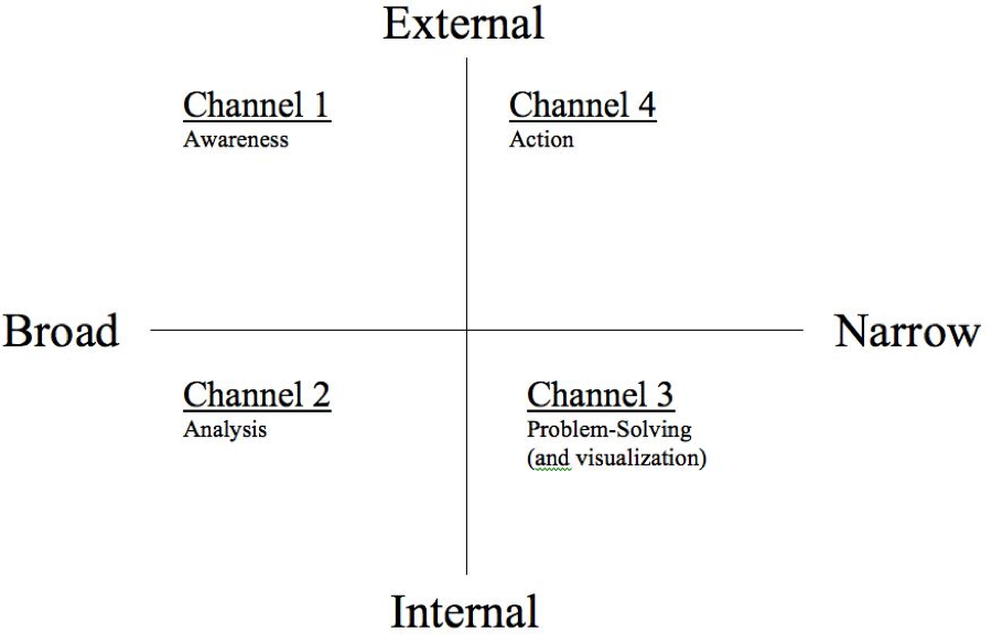 Figure 1: The Four Channels of Attention/Focus