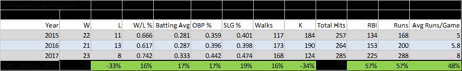jackson HS stats 2017.png