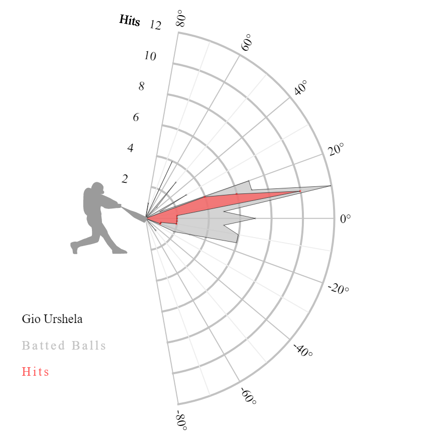 Urshela's 2019 launch angle map, courtesy of Statcast.