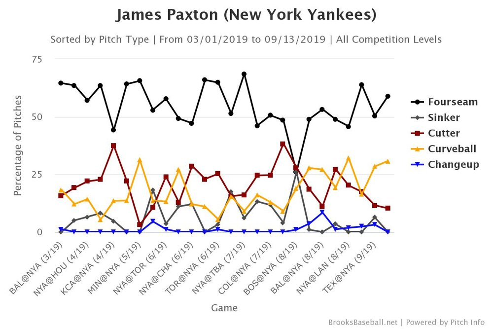 Brooksbaseball-Chart (1).jpeg