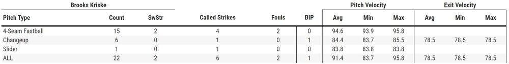 Brooks Kriske 7-29 Pitch Velocity, Courtesy of Baseball Savant (Click To Enlarge)