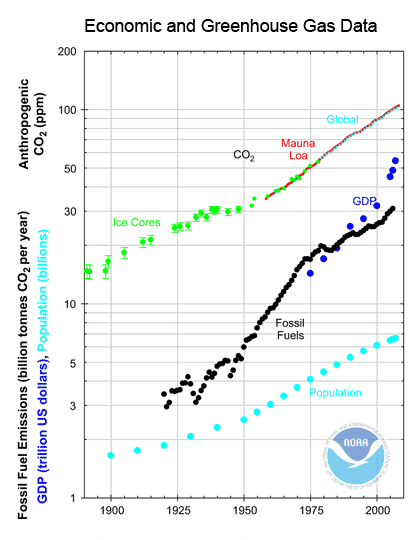 Credit: NOAA  Anthropogenic atmospheric carbon dioxide, fossil fuel emissions, world gross domestic product (GDP), and world population for the past century.  Carbon dioxide data from Antarctic ice cores (green points), Mauna Loa Observatory (red curve), and the global network (blue dots).