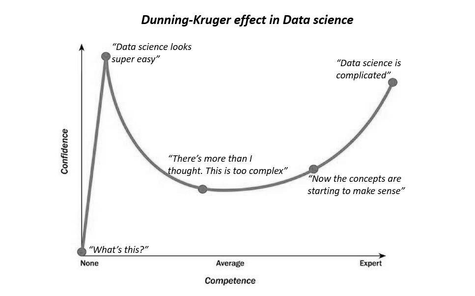 Krueger-Dunning.jpg