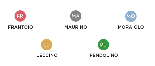 The five olive tree cultivars and their map icons.