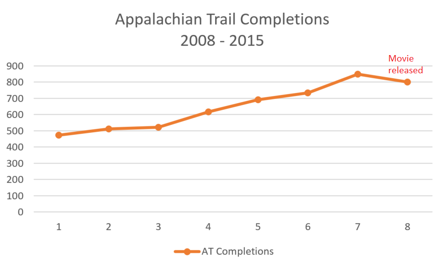 Source of Numbers: http://www.appalachiantrail.org/home/community/2000-milers