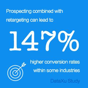 - 潜在顧客を探し、見つける過程とリターゲティングを併用した場合、業界によってはコンバージョン率が147%上昇する可能性がある