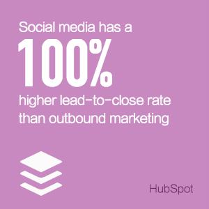 - ソーシャルメディアは、アウトバウンドマーケティングよりもリードから購入に至る率が100%高い