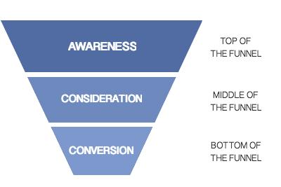 customer journey marketing funnel segmentation.png