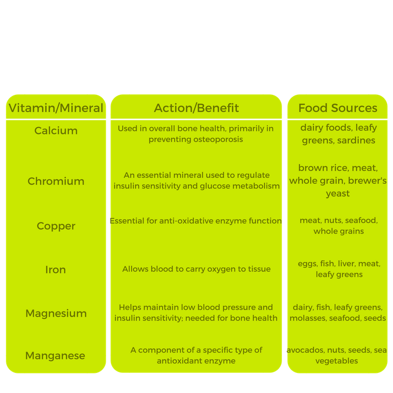 Mind & Matter Series_ Why Vitamins & Minerals_ Part 4 Graphic.png