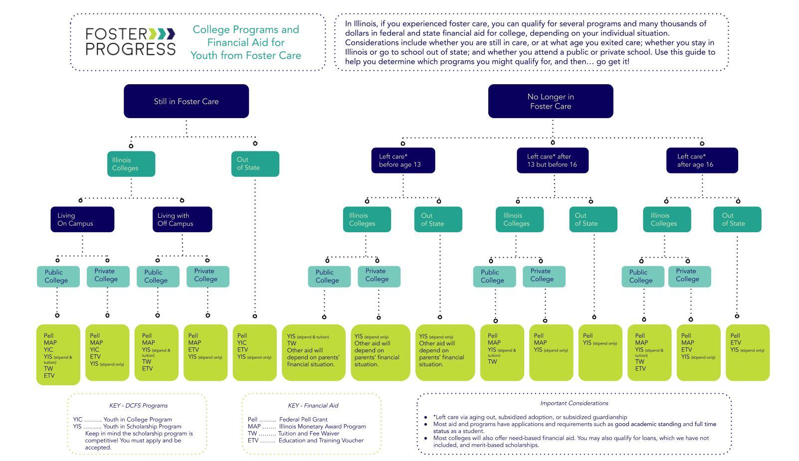 Financial Aid Logic Tree.jpg