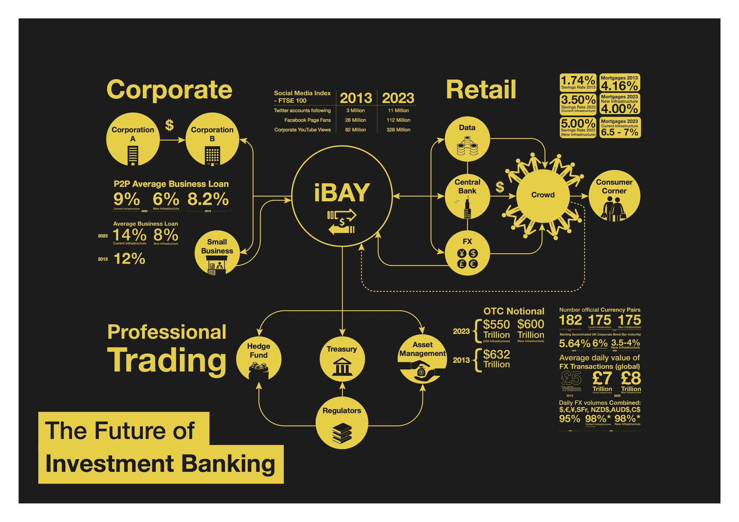 The Future of Investment Banking – A poster designed for Capco to show what may come for investment Banking