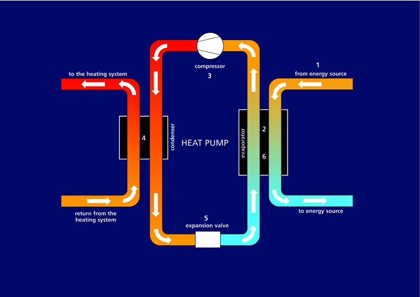 How a heat pump works.jpg