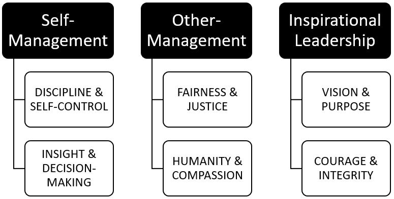 Prosocial Leadership Model.PNG