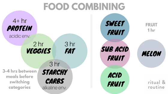 foodcombiningone.png