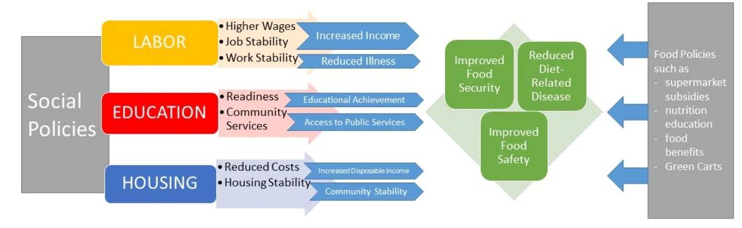 Upstream and Downstream Influences on Food Security, Diet-Related Diseases and Food Safety