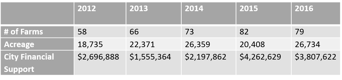 Table 2. Number of farms participating in DEP Watershed Agricultural Program and Annual Amount of City Financial Support to Farms (in dollars), 2012-2016