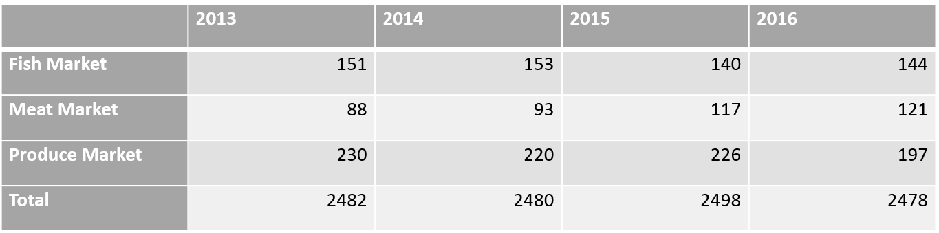 Table 1. Number of trucks and tractor-trailers that drive through Hunts Point daily, 2013-2016.