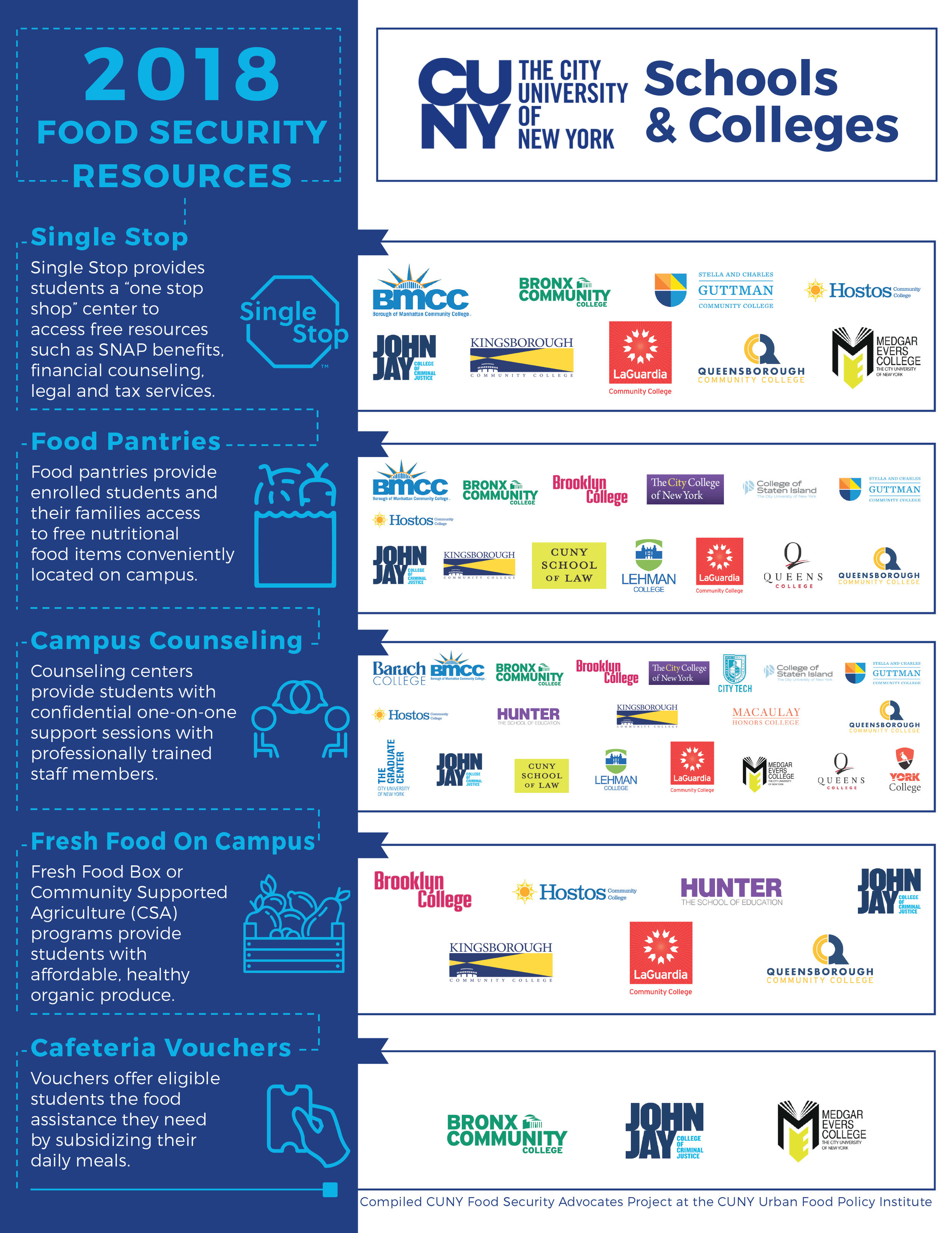 2018 CUNY Food Security Resources