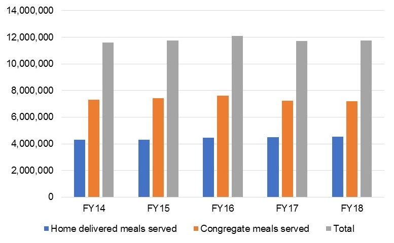 Figure 2.  Number of home-delivered and congregate meals served by the NYC Department for the Aging.  Note:  Target for FY18: 4,390,494 meals; Target FY19: 4,390,494 meals.  Source :  https://data.cityofnewyork.us/report/mmr/DFTA/how-we-performed