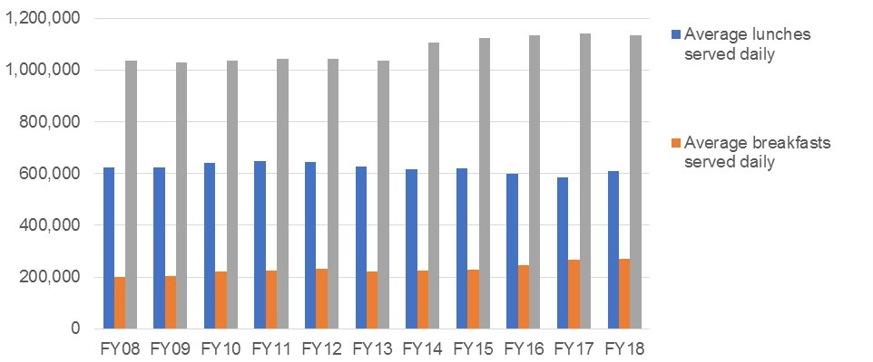 Figure 3.  Average number of lunches and breakfasts served in the period 2008-2018.  Source : Mayor's Management Report FY08 to FY18.  https://www1.nyc.gov/site/operations/performance/mmr.page