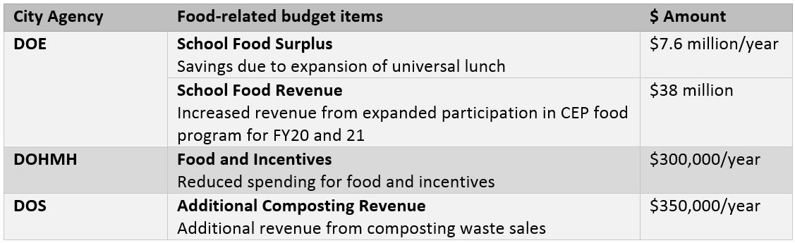 Source :  The City of New York Preliminary Budget Fiscal Year 2020: Citywide Savings Program