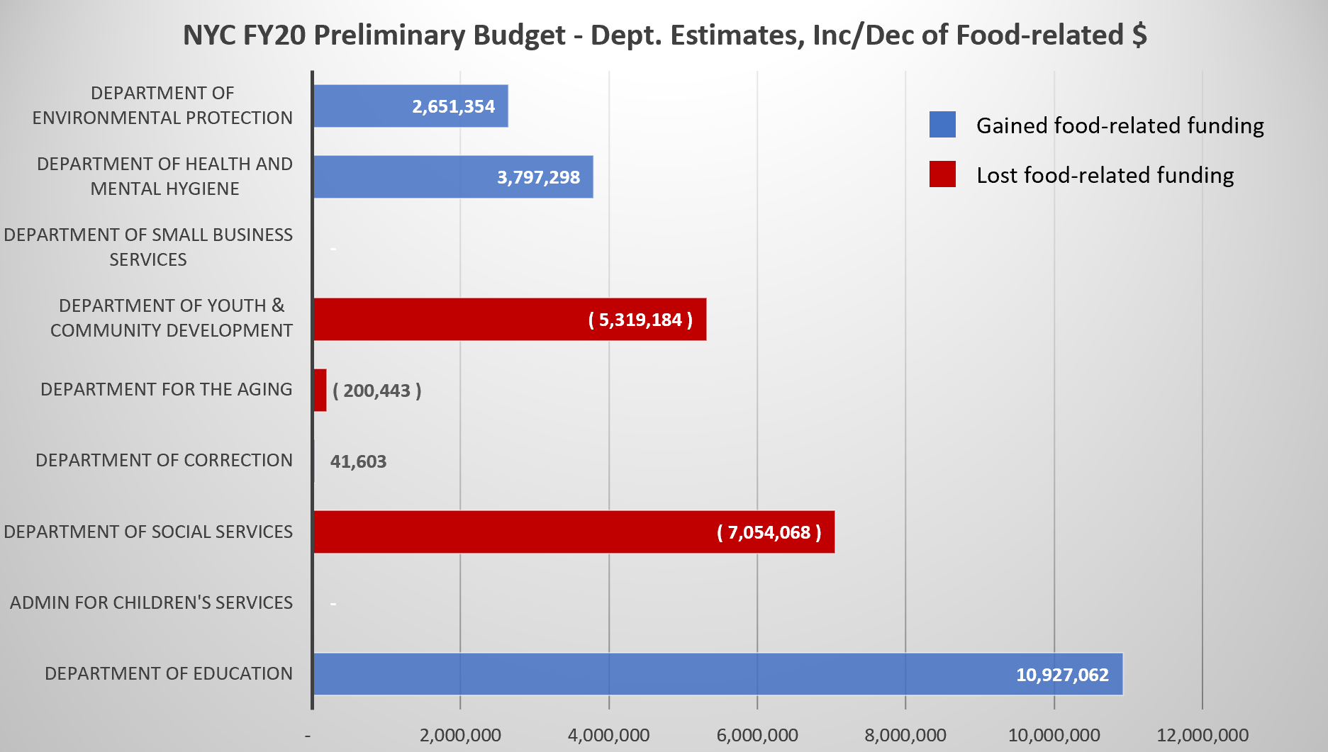 Source:   Departmental Estimates. The City of New York - Fiscal Year 2020