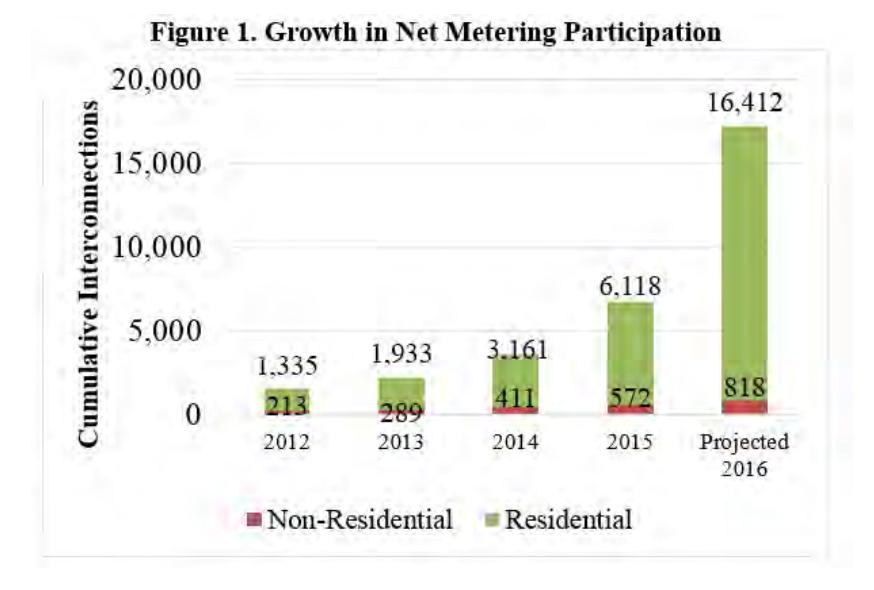 Graph by  Utah Clean Energy
