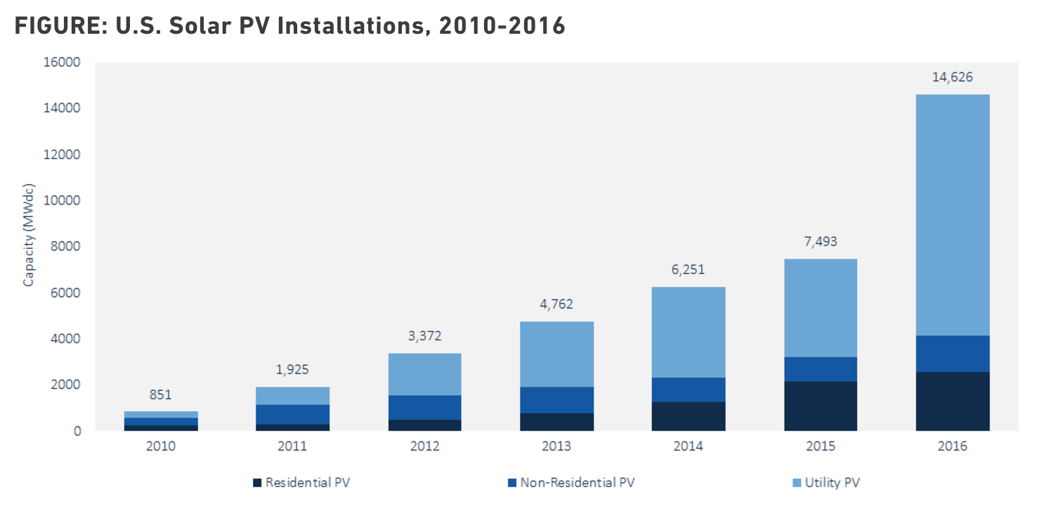 Source: GTM Research / SEIA   U.S. Solar Market Insight report