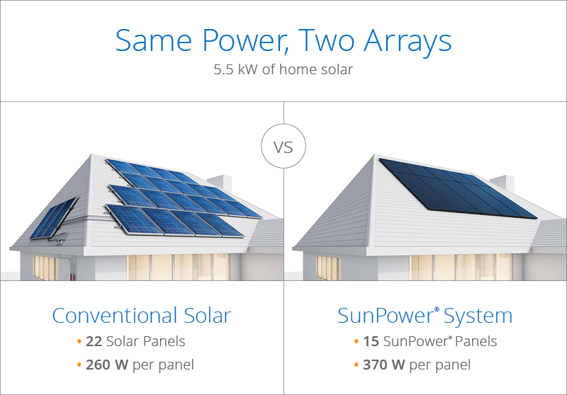 sunpowercomparision.jpg
