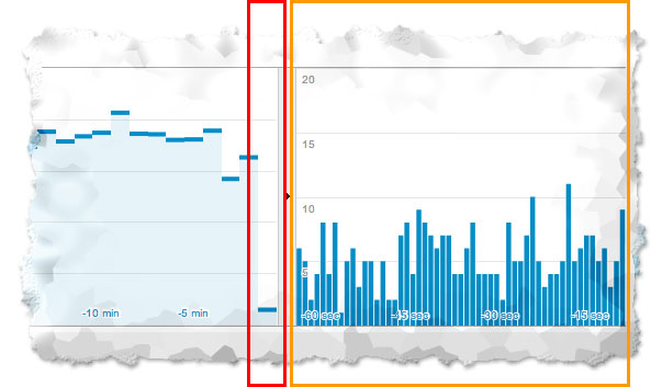 google-analytics-real-time-minutes