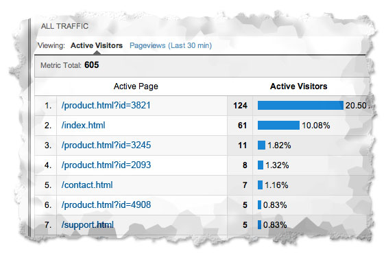 google-analytics-real-time-pages