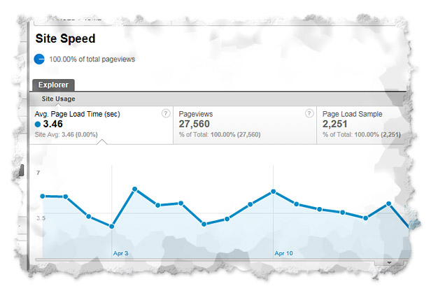 google-analytics-speed-report
