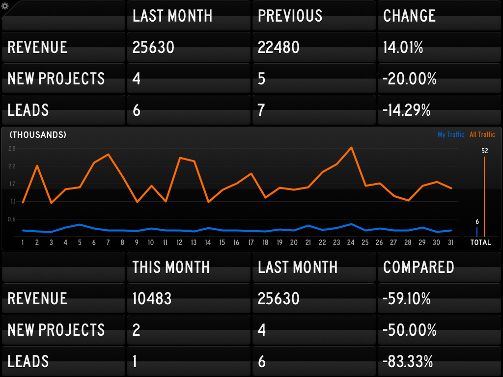 personal dashboard example