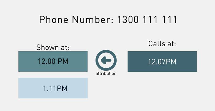 call-attribition-