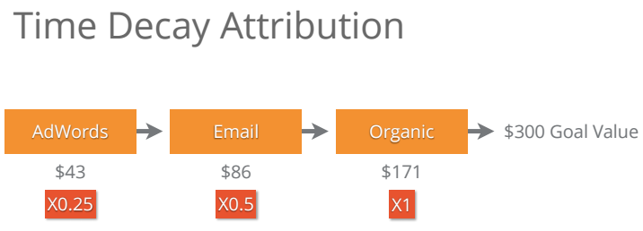 Attribution-modelling-for-google-analytics-by-loves-data-time-decay