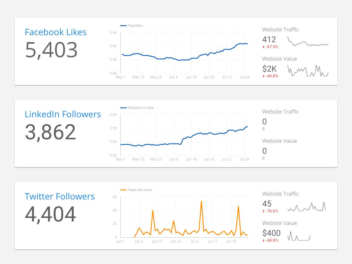 Master Google Analytics