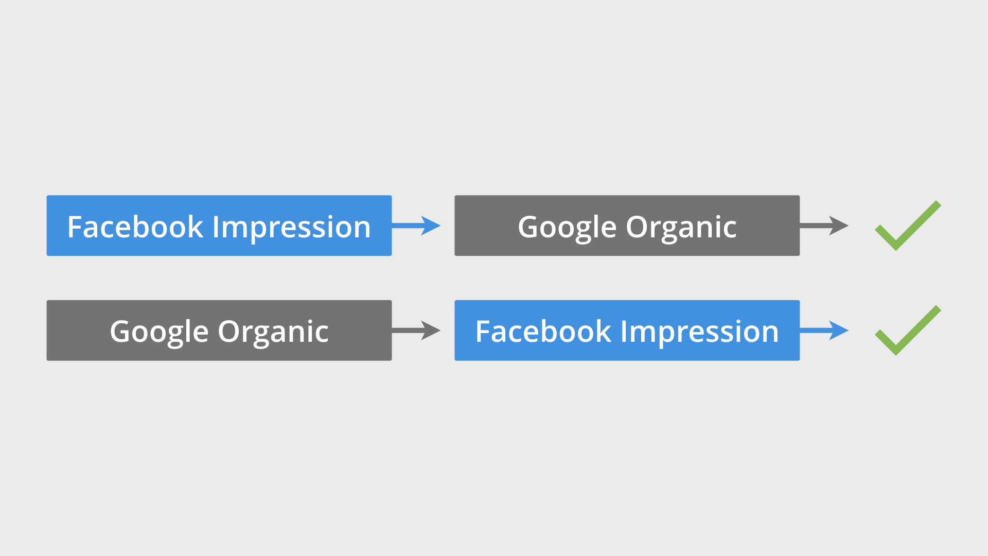 Google Analytics Comparing Conversions