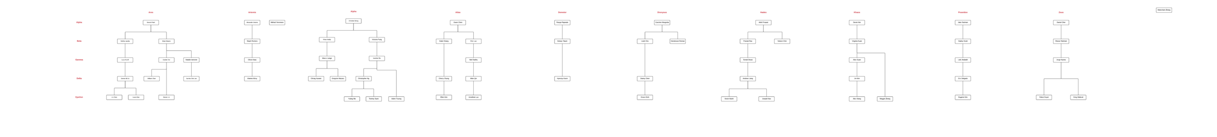 PCT Family Tree - Page 1-2.png